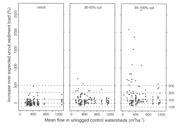 graph comparing mean flow in logged vs. unlogged watersheds