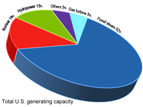 pie chart showing U.S. power sources