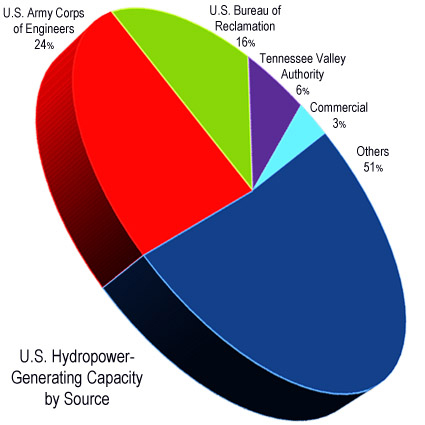 pie chart showing U.S. hydropower sources