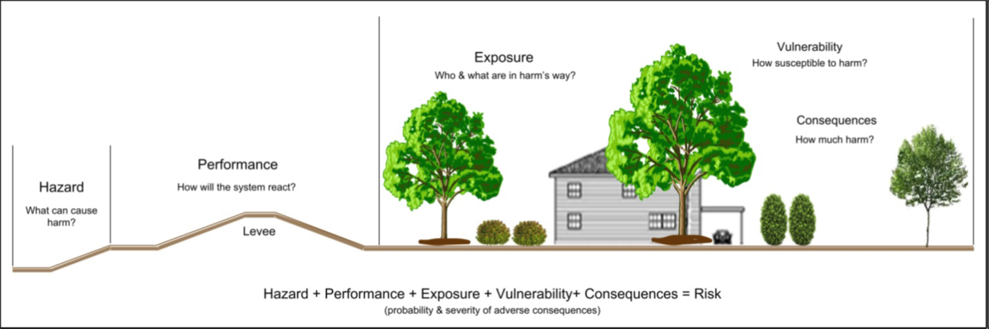 Cross section of a river, a levee, and a building protected by the levee show the elements that make up flood risk: hazard, performance, exposure, vulnerability,