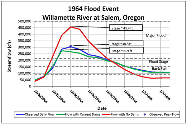 Hydrograph showing Salem during the 1964 flood event