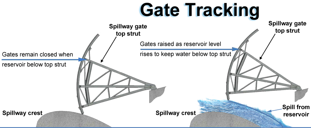 gate tracking diagram