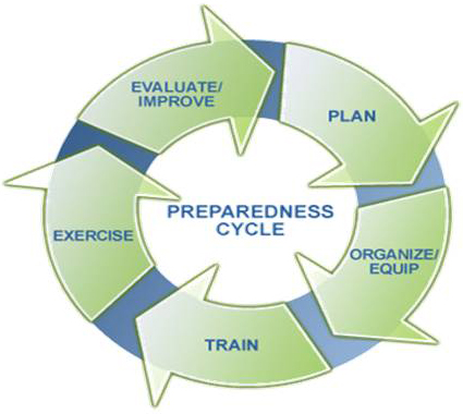 Preparedness cycle graphic