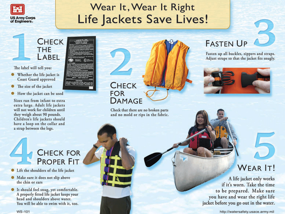 graphic outlining proper life jacket wear